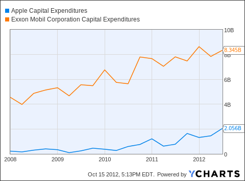 AAPL Capital Expenditures Chart