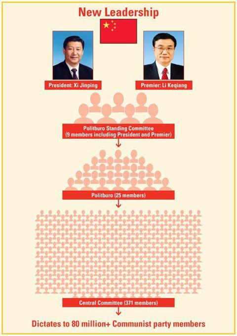 New China Leadership Infographic - U.S. Global Investors