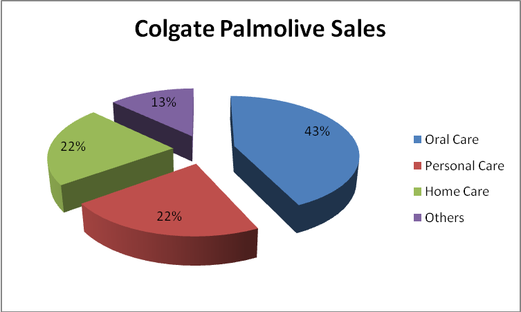 strategic marketing paper on colgate palmolive company