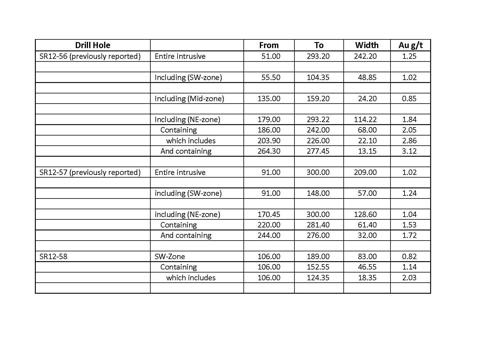Table 2: Significant assay results from the 2012 drilling campaign.