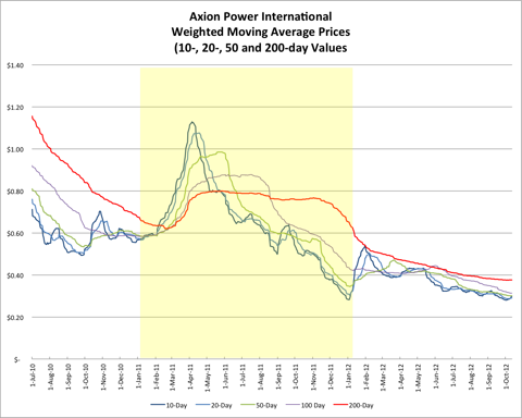 AXPW Weighted Moving Average Prices 20121005
