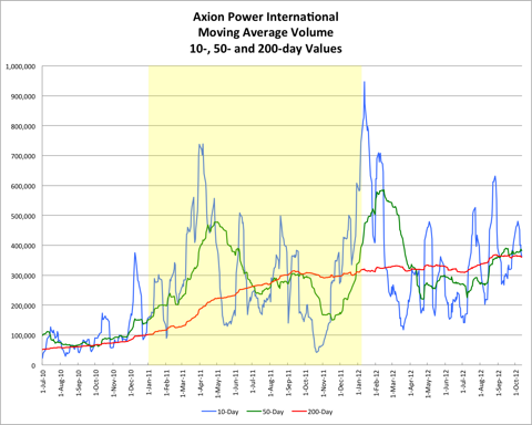 AXPW Moving Average Volume 20121012