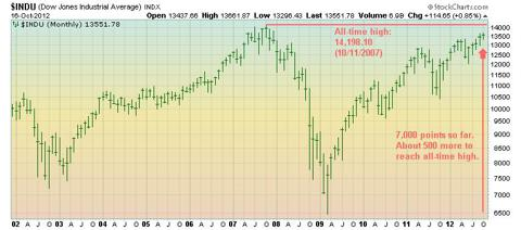 DJIA price chart