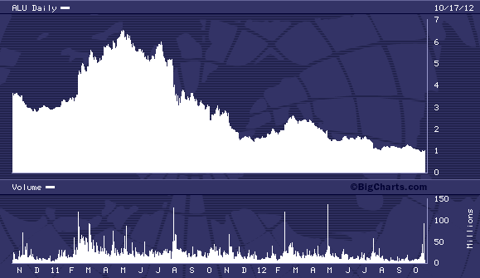 ALU 2 Year Chart