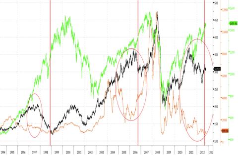 Baltic Dry vs Commodities (www.pfiii.com)