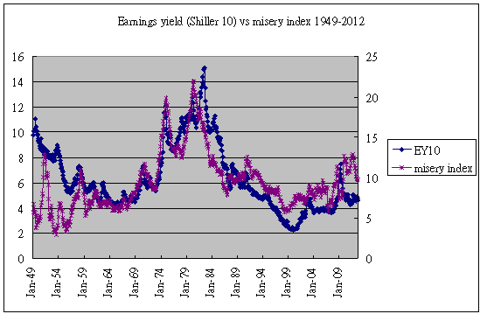 earnings yield & misery index 1949-2012
