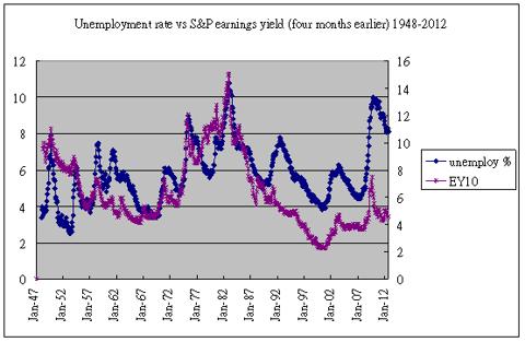 earnings yield & unemployment