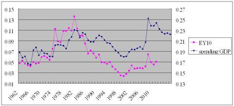 spending/gdp vs earnings yield