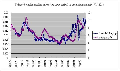 gasoline vs unemployment 1973-2012