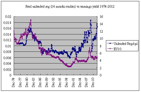 gasoline vs earnings yield 1974-2012