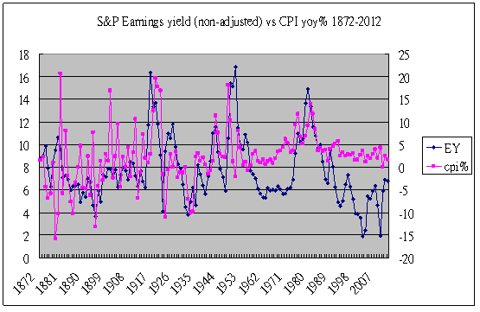 earnings yield vs inflation