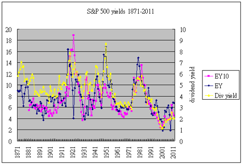 S&P equity yields 1871-2011