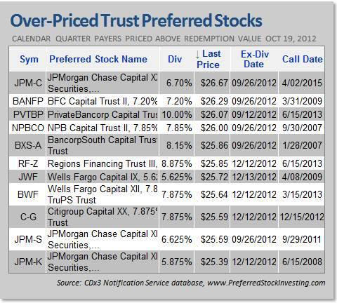 Over-priced Trust Preferred Stocks