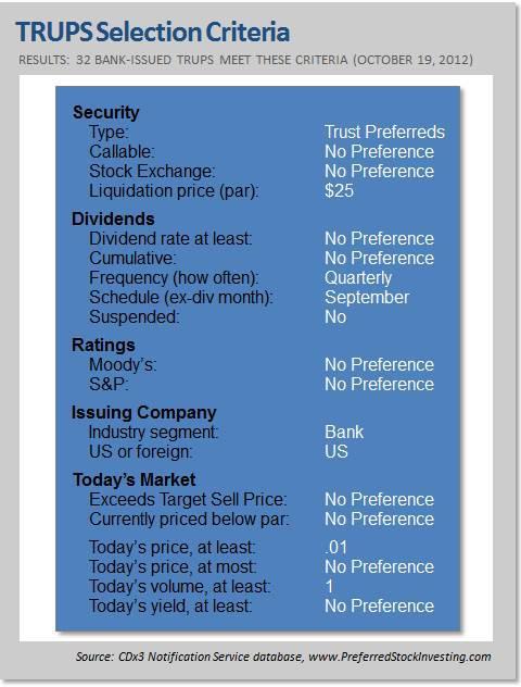 Over-priced Trust Preferred Stock filter