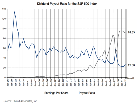 S&P Dividend Payout Ratio chart