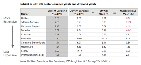 Sector Valuations (S&P)