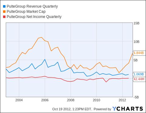 PHM Revenue Quarterly Chart