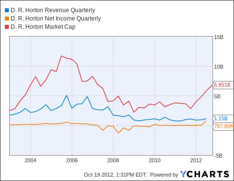 DHI Revenue Quarterly Chart