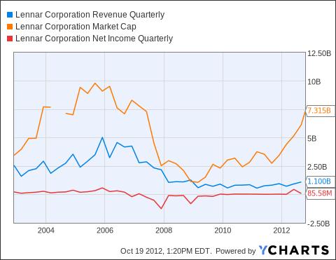 LEN Revenue Quarterly Chart