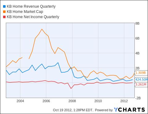 KBH Revenue Quarterly Chart