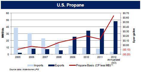 Propane Prices Are Set To Rebound Sharply In 2013   Seeking