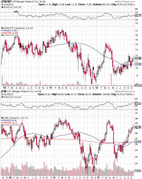 Stock Charts.com