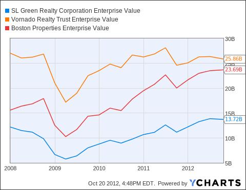 SLG Enterprise Value Chart