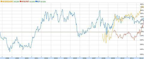 Comparative price history of AGNC, PMT and NLY