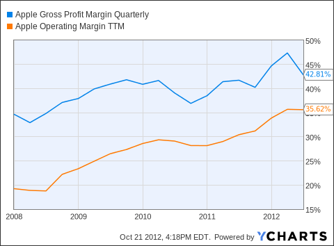 AAPL Gross Profit Margin Quarterly Chart