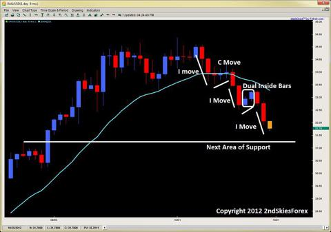corrective pullbacks price action trading 2ndskiesforex.com oct 21