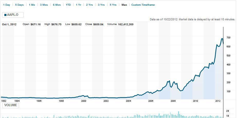 Samsung stock chart 5 years samsung stock price stock faubeta com