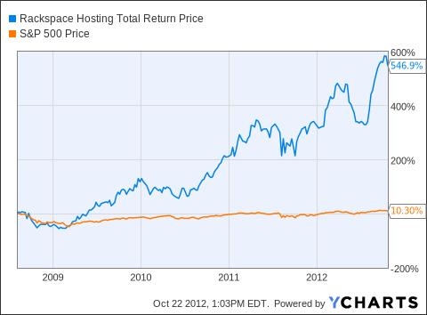 RAX Total Return Price Chart