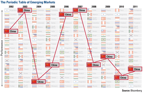 The Periodic Table of Emerging Markets - China