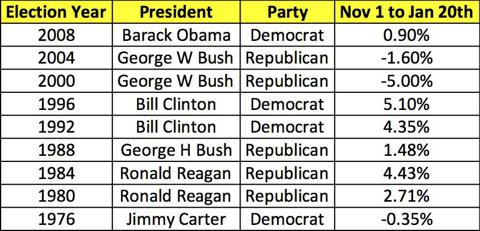 Dollar Performance Under Democrats and Republicas