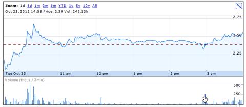 RSH 1-day chart