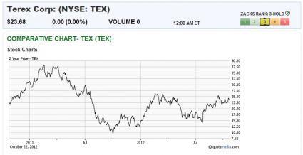 Terex - ticker TEX><P ALIGN=