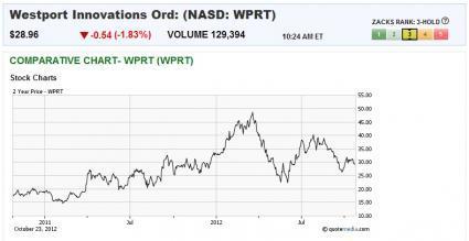 Westport - ticker WPRT><P ALIGN=