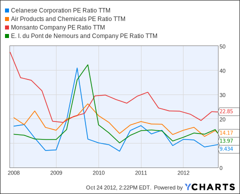 CE PE Ratio TTM Chart