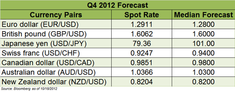 Q4 2012 Currency Forecast