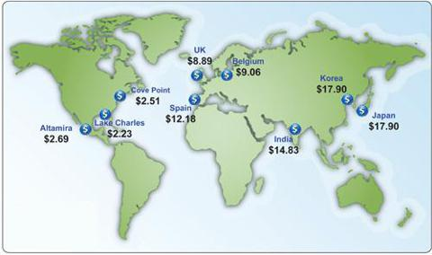 Global Oil Prices