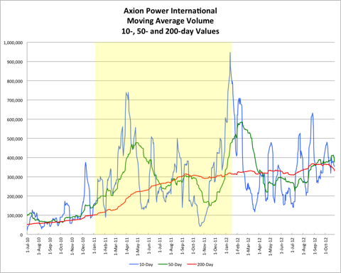 AXPW Moving Average Volume 20121027