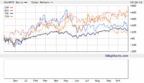 TTM Total Returns of Shipping Container Lessors vs. S&P 500