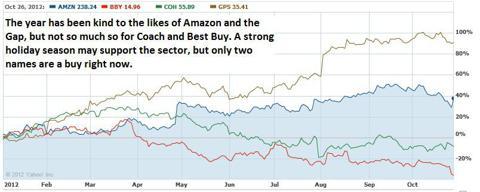 Retailer price chart