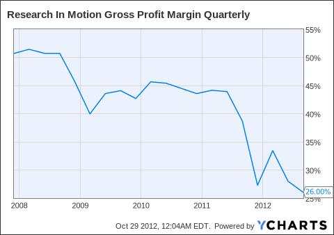 RIMM Gross Profit Margin Quarterly Chart