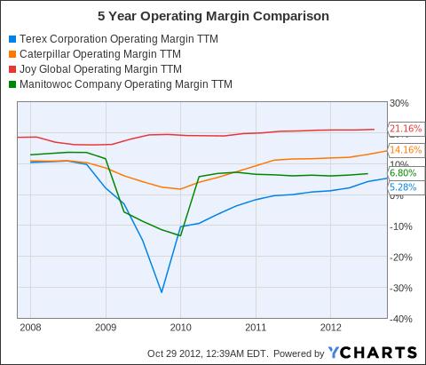 TEX Operating Margin TTM Chart