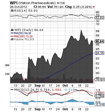 https://static.seekingalpha.com/uploads/2012/10/29/saupload_wpi_chart2.png