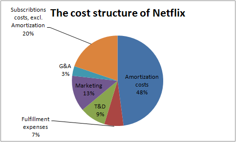 the marketing success of the netflix Netflix case analysis marketing strategy and customer royalty was based on impulsive buying it had huge amount of sales with almost 100 percent success when.