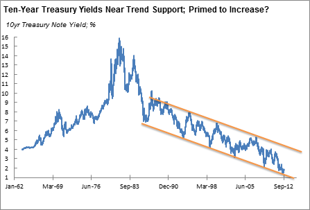 Entry Of Billions New Workers Into The Global Workforce Have Provided Tailwinds For A 30 Year Downtrend In Treasury Yields See Chart Below