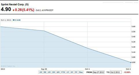 Sprint: 9/27/2012 to 10/2/2012