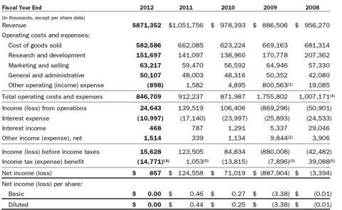 RFMD Income Statement 2012
